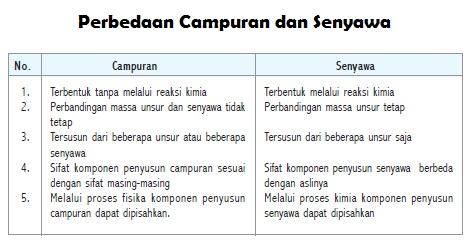 Klasifikasi Zat / Materi (SMP Kelas 7)