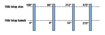 Titik Tetap Termometer