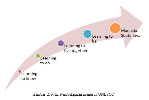 Pilar Pembelajaran UNESCO
