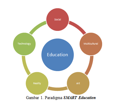 Konsep SMART Education
